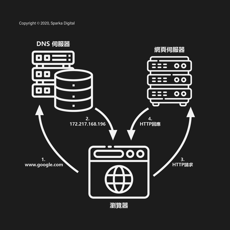 Illustration explaining the mechanism of the Domain Name System