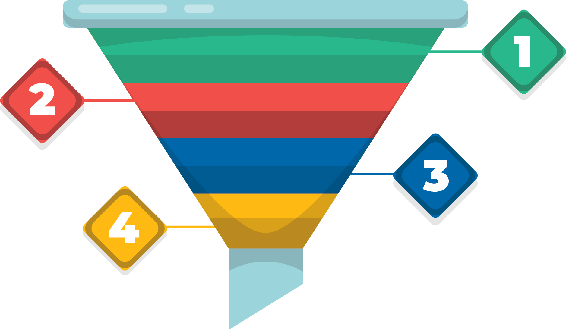 Diagram of a simplified sales funnel